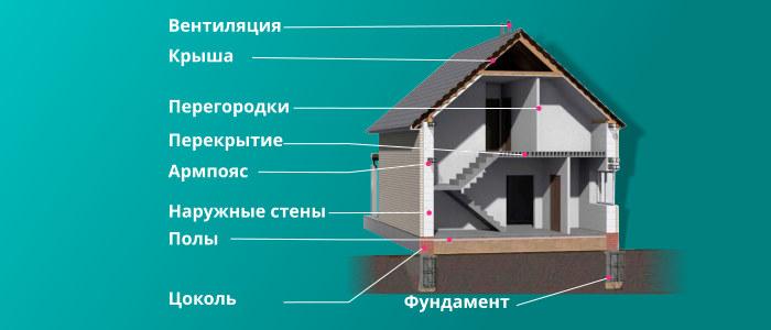 Основные конструктивные элементы частного дома