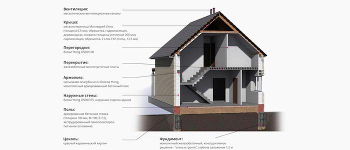 Элементы частного дома